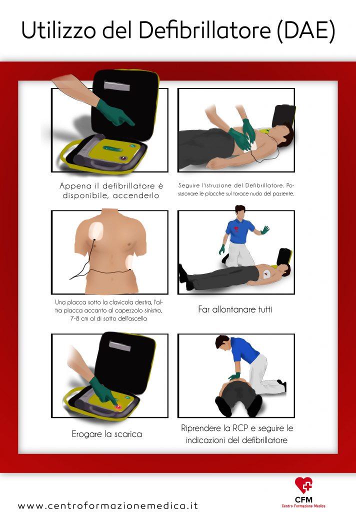 Poster Utilizzo Defibrillatore